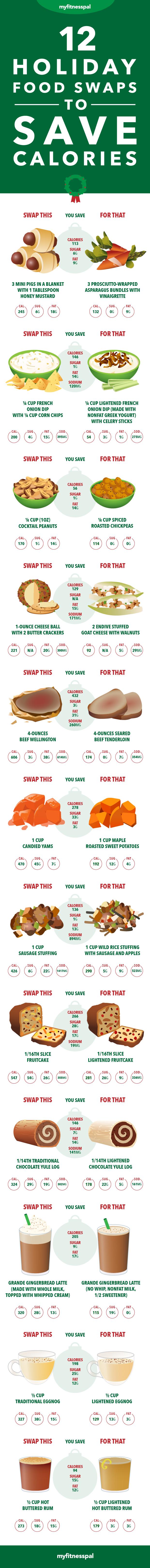 Holiday Food Swaps